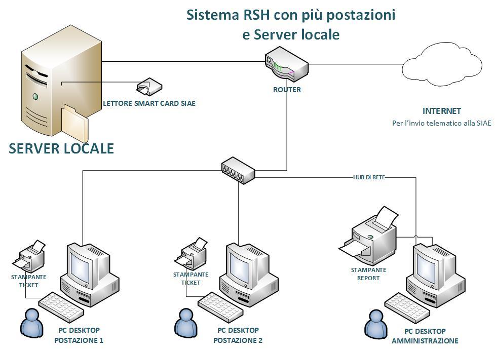 GeSiFi Server multi postazione