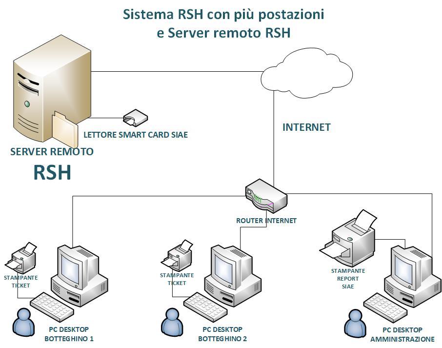 GeSiFi Terminale con server remoto RSH